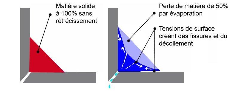 Exell Finition - Calfeutrage Rive-Sud - Spécialiste - Joints d'étanchéité